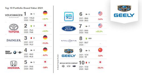 Top Ten de grupos de automóviles con el valor de marca integral más alto - Geely Veinsa