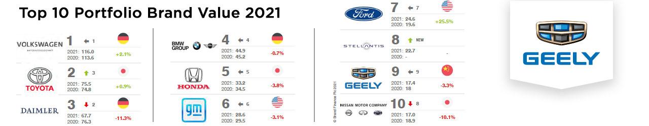 GeelyTop Ten de grupos de automóviles con el valor de marca integral más alto - Geely Costa Rica
